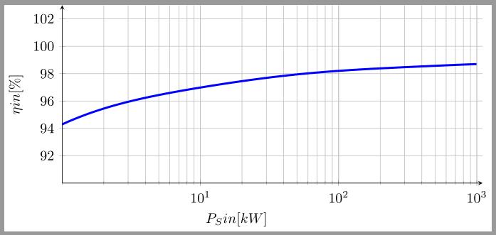 graphen plotten latex